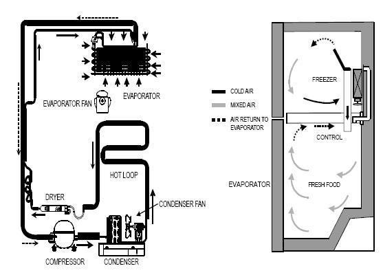 Sears Freezer Wiring Diagram Samsung Refrigerator Diagram