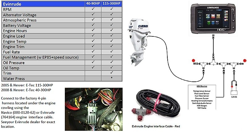 lowrance elite 3 wiring on lowrance images free download wiring pertaining to lowrance elite 7 wiring diagram lowrance wiring diagram lowrance nmea 0183 color code \u2022 wiring Wiring Harness Diagram at gsmx.co