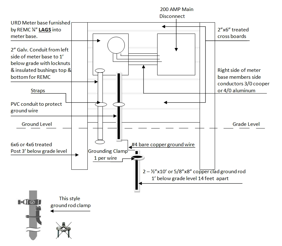 meter base wiring diagram meter base with disconnect wiring throughout 200 amp meter base wiring diagram?resize\=665%2C581\&ssl\=1 meter base wiring diagram & 200 amp meter base wiring diagram 200 form 1s meter wiring diagram at gsmx.co