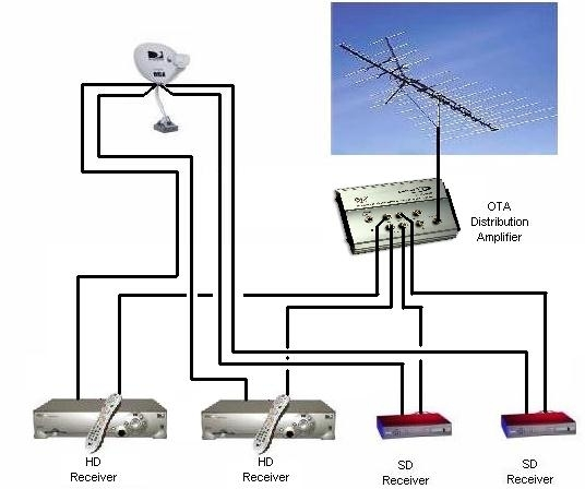 directv whole home dvr service wiring diagram halo recessed lighting direct tv | fuse box and