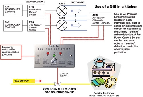 oxford hardware what is gas interlock system within gas solenoid valve wiring diagram?resize\\\\\\\\\\\\\\\=500%2C342\\\\\\\\\\\\\\\&ssl\\\\\\\\\\\\\\\=1 upright furnace rheem manuals wiring diagrams oil on upright Robertshaw Gas Valves Troubleshooting at fashall.co