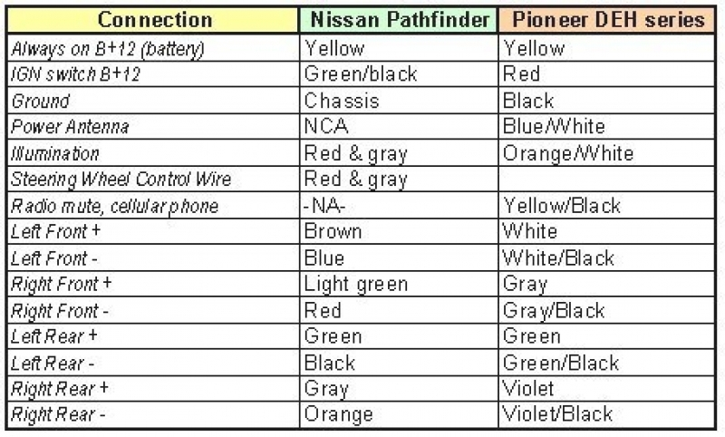 2007 nissan pathfinder radio wiring diagram 2001 chevy s10 tail light pioneer deh 14 diagram. pioneer. free diagrams pertaining to ...