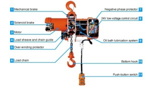 Demag Hoist Wiring Diagram | Fuse Box And Wiring Diagram