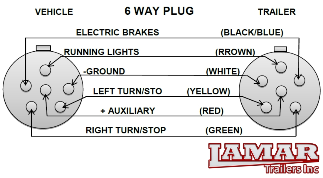trailer wiring diagrams information inside 6 way plug diagram with regard to 6 way trailer wiring diagram 6 way trailer plug wiring diagram wiring diagram simonand 6 point trailer wiring harness at eliteediting.co