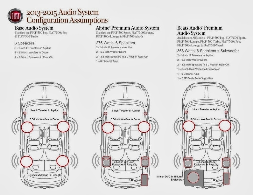 2012 fiat 500 wiring diagram headlights wiring diagram and fuse pertaining to 2012 fiat 500 wiring diagram?resize\\\\\\\=665%2C514\\\\\\\&ssl\\\\\\\=1 fiat 500 wiring diagrams alldata repair example english youtube on  at edmiracle.co