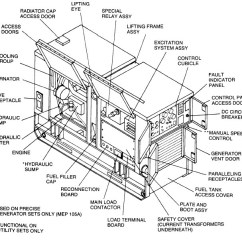 3 Phase Standby Generator Wiring Diagram Electrical Diagrams Building | Fuse Box And