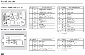 2008 Honda Accord Wiring Diagram | Fuse Box And Wiring Diagram