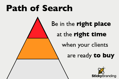 Path of Search: Be in the right place at the right time when your clients are ready to buy