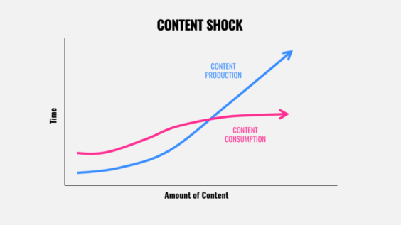Content Shock Is a Branding Opportunity