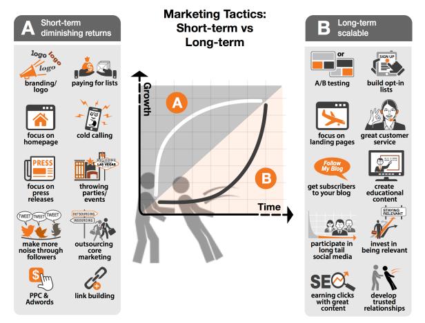 marketingTactics