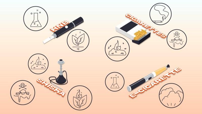 Weet wat u inhaleert: belangrijke verschillen tussen deze rookalternatieven  Als je een roker bent, ben je waarschijnlijk al moe van het horen over longkankerstatistieken en rookgevaren. Naarmate de technologie vordert, neemt ook de rookindustrie toe. Er zijn nu veel alternatieve methoden, die rokers de keuze geven hoe ze nicotine willen inhaleren, of er geleidelijk vanaf willen stappen. Afgezien van persoonlijke keuzes, is het belangrijkste dat rokers op de hoogte blijven van de verschillende tools en methoden die voor hen beschikbaar zijn, en de respectieve verschillen. In dit artikel bekijken we sigaretten , vapes en e-cigs , apparaten die niet verbranden , maar ook shisha en waterpijp . A. Sigaretten 1. De teer in sigaretten heeft niet dezelfde chemische oorsprong als straatteer. Sommigen zouden aannemen dat teer in een sigaret hetzelfde is als straatteer, maar dit is niet waar. Wanneer een brandbare sigaret wordt aangestoken en tabak wordt verbrand, vormt zich teer in de giftige rook , die de meeste schadelijke chemicaliën in een sigaret bevat. Bij inademing bedekken deze giftige chemicaliën de trilhaartjes (die worden gebruikt om de luchtwegen in de longen vrij te houden) en dat draagt bij aan longziekten zoals chronische bronchitis en longkanker. In het licht van de bezorgdheid over teer in sigaretten, hebben sommige bedrijven ervoor gekozen om lichte of milde versies van brandbare sigaretten te verkopen, die minder teer bevatten. Tests van het National Cancer Institute suggereren echter dat Light-sigaretten nog steeds even schadelijk zijn als normale sigaretten. 2. Rook van de sigaret is het schadelijkst, niet de nicotine Wanneer u een brandbare sigaret rookt, wordt u blootgesteld aan maximaal 7.000 andere chemicaliën zoals aceetaldehyde (te vinden in lijmen), aceton (te vinden in oplosmiddelen), ammoniak (te vinden in schoonmaakmiddelen), cadmium (te vinden in batterijen) en lood (te vinden in van metaal). Door een brandbare sigaret aan te steken, komen dan