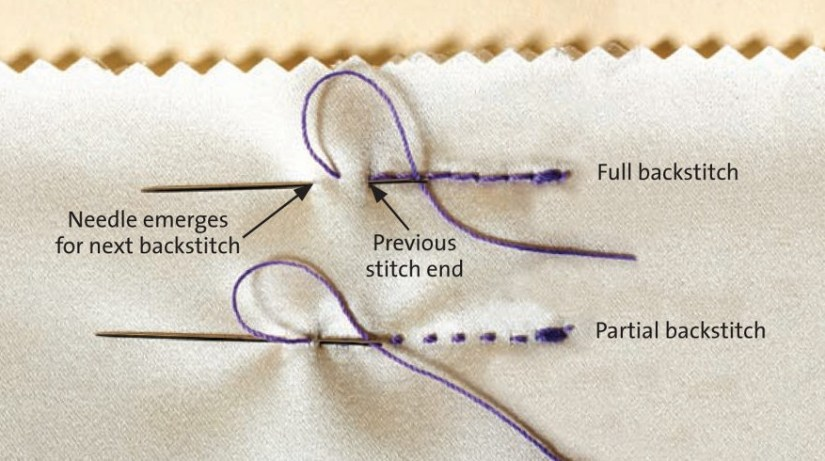 Cross Stitch for Beginners Backstitch