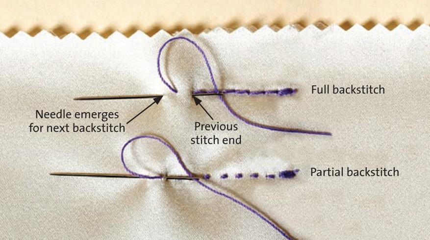 Cross Stitch for Beginners Backstitch