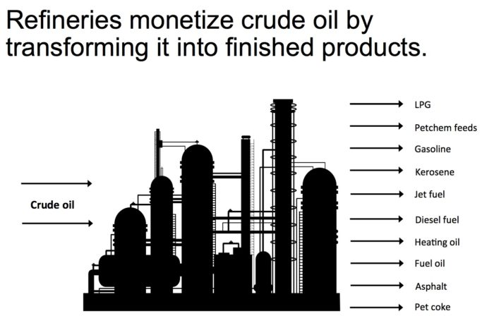"""Crack Spread: A """"Quick-and-Dirty"""" Indicator of Refining"""