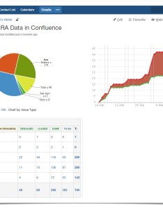 Visualization of jira issue data in confluence stiltsoft charts also ganda fullring rh