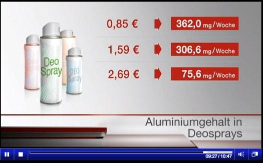 Mengenangaben in Milligramm (mg) in der Sendung vom 30. April.