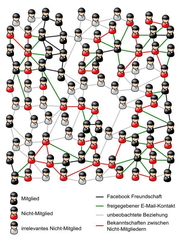 Soziale Netzwerke teilen die Gesellschaft in Mitglieder und Nicht-Mitglieder auf. Beziehungen zwischen Nicht-Mitgliedern, deren E-Mail-Adressen dem Netzwerk von Mitgliedern mitgeteilt wurden (rote Verbindunglinien), können anhand der beidseitig bestätigten Freundschaftsbeziehungen zwischen Mitgliedern (schwarze Linien) und ihren Verbindungen zu Nicht-Mitgliedern (grüne Linien) mit großer Wahrscheinlichkeit vorhergesagt werden. Abbildung: Ágnes Horvát