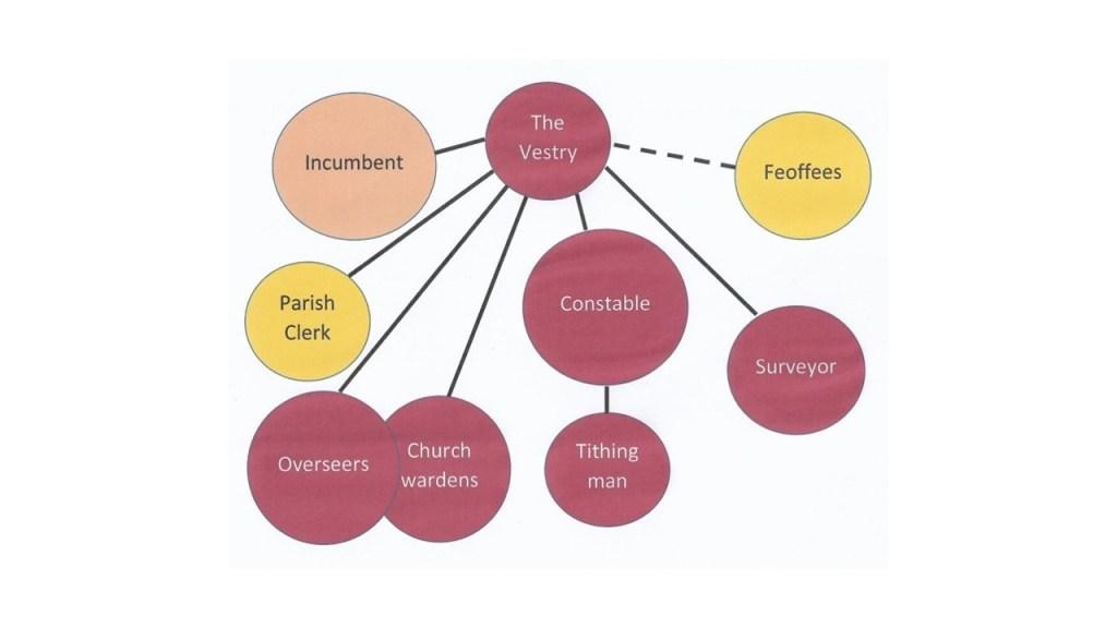"Organisation chart for ""The Vestry"""