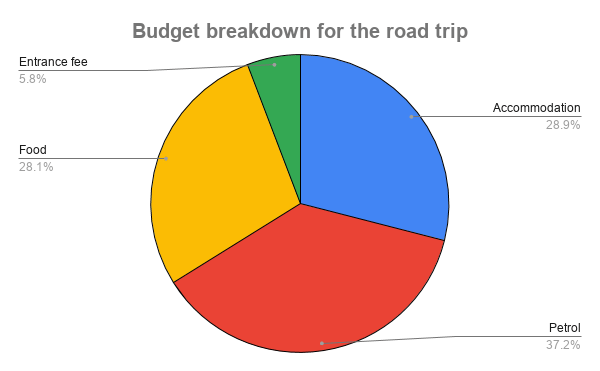 A pie-chart with four graphs showing our expenses on the road trip