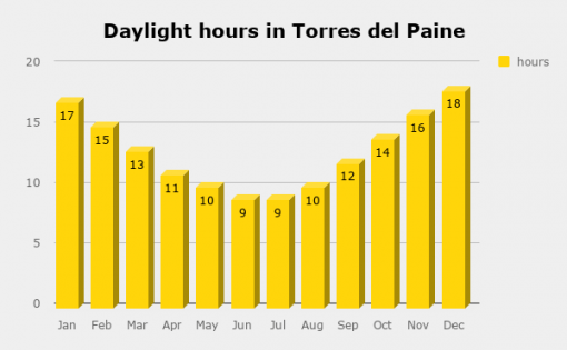Monthly daylight hours in Torres del Paine