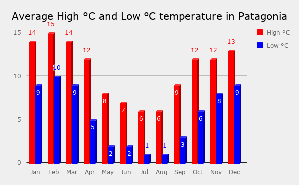 A graph that represents average monthly temperature in Patagonia