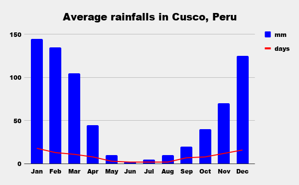 Average monthly precipitations in Cusco