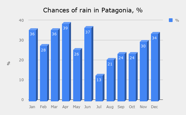 A graph that represents average monthly rainfalls in Patagonia