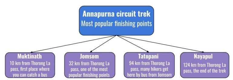 What are the main finishing points of the Circuit?