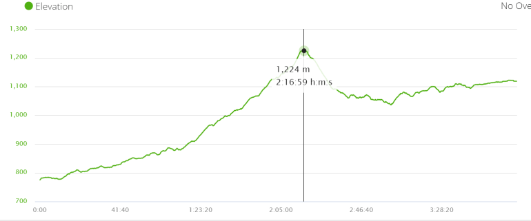 Elevation profile of the first day of the Annapurna Circuit trek
