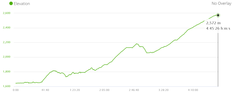 Elevation profile walk from Tal to Timang