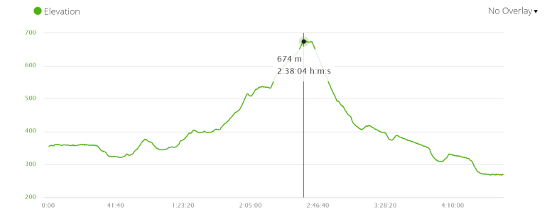 Profile of ascents and descents on the Camino Frances, day 4