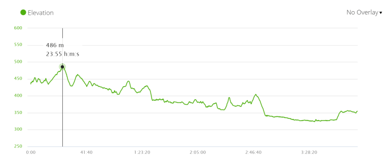 Elevation profile of stage 2