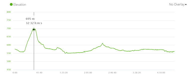 ELevation profile stage 15 French Way of St.James