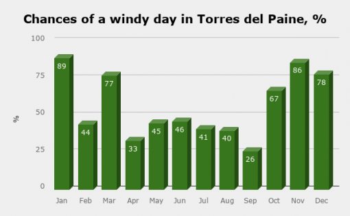 Number of windy days in Torres del Paine a months