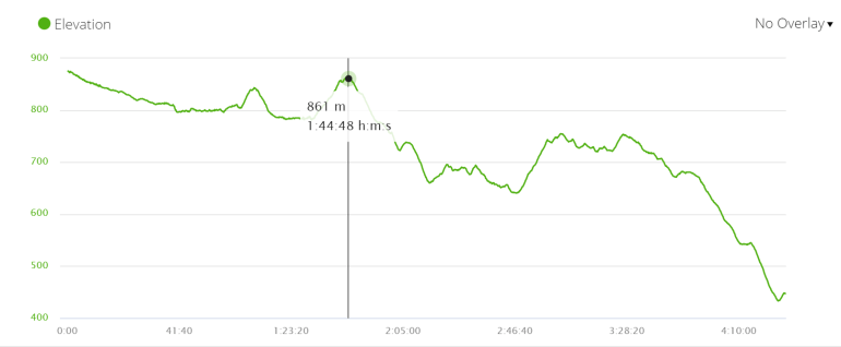 Elevation profile of the stage 2 of the Camino Frances