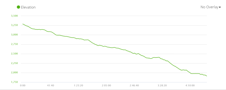Elevation profile of the fifth day of the trek