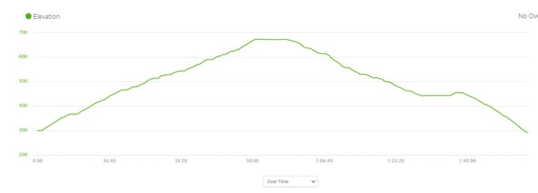 Elevation profile of Lions Head return hike