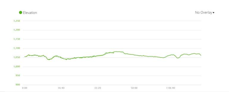 Elevation profile of Maclear's Beacon hiking trail in Cape Town