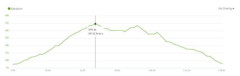 Elevation profile of one of the hiking trail in Cecilia Forest, Cape Town
