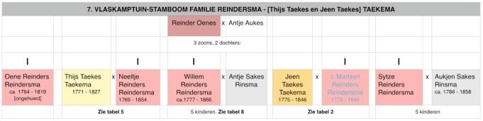Stamboom familie Reindersma-(Thijs en Jeen) Taekema