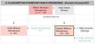 Stamboom familie Reindersma