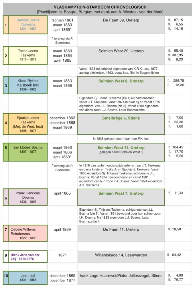 Vlaskamptuinstamboom chronologisch