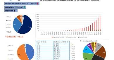 1.452 de cazuri de coronavirus confirmate în România! 29 de persoane decedate!