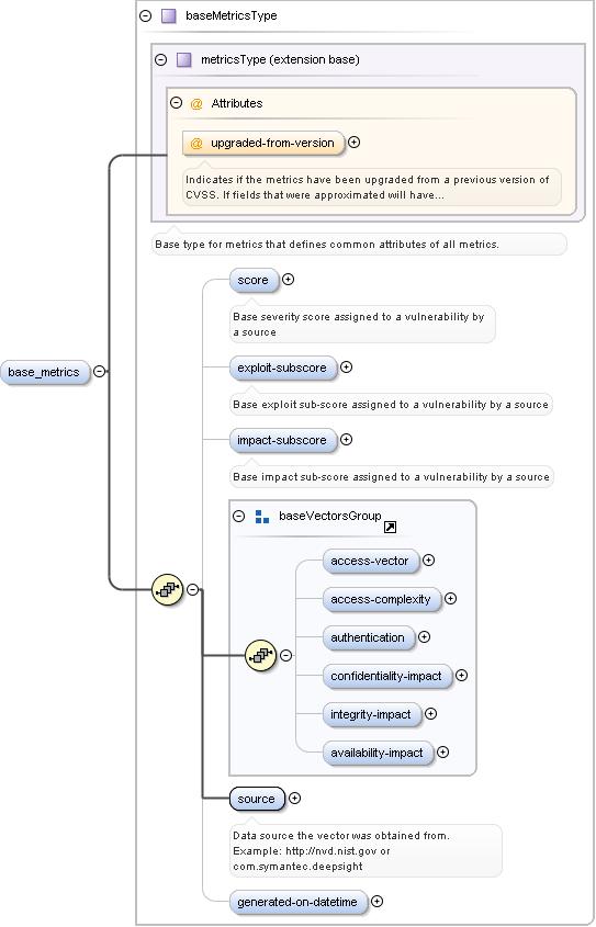 Schema documentation for cvss-v2_0.9.xsd