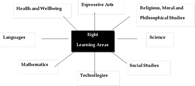 eight learning areas — St John's RC High School