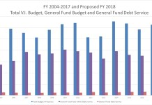 FY 2004-2017 and proposed FY 2018 expenses