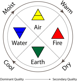 Aristotle-elemental-qualities