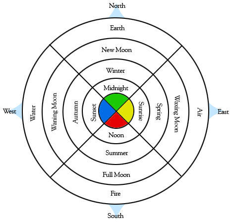 The Four Directions, Elements, Times, and Colors of the