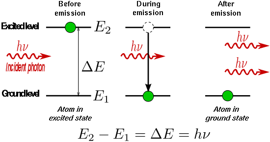 theory of laser 1
