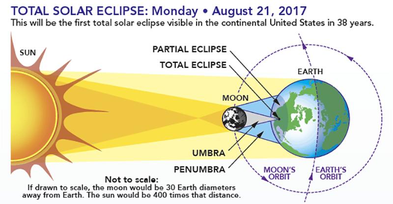 total eclipse diagram